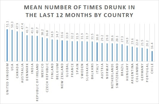 British Get Drunk More Often Than Anyone In World, Survey Finds
